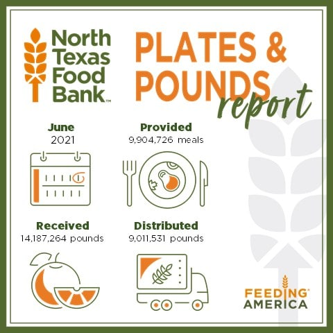 Plates And Pounds Template June 2021