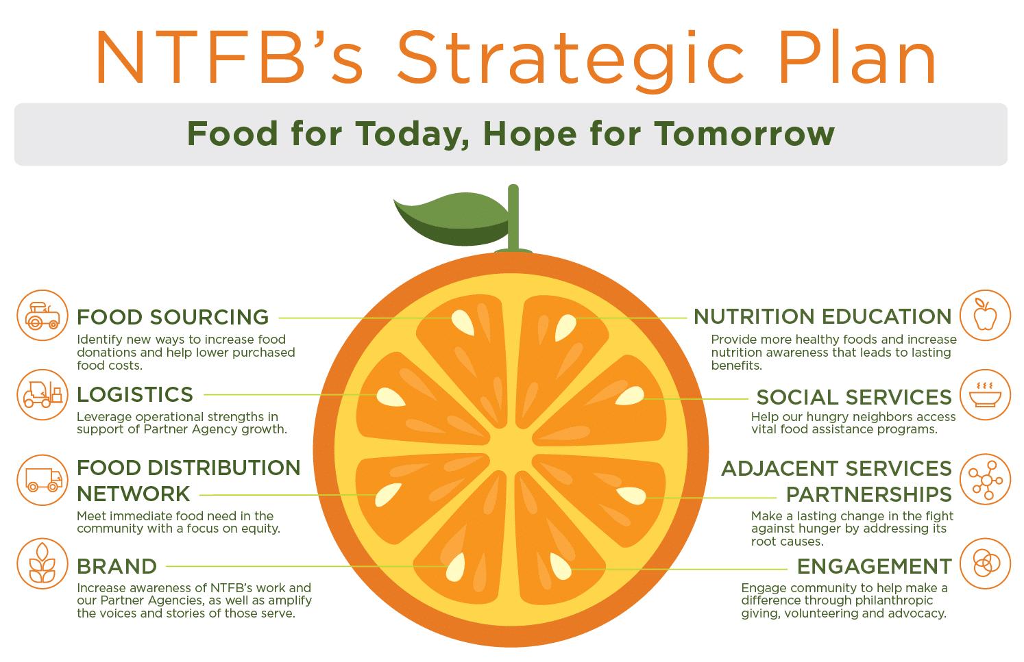 NTFB StrategicPillars Orange LF Edits No Logo 03